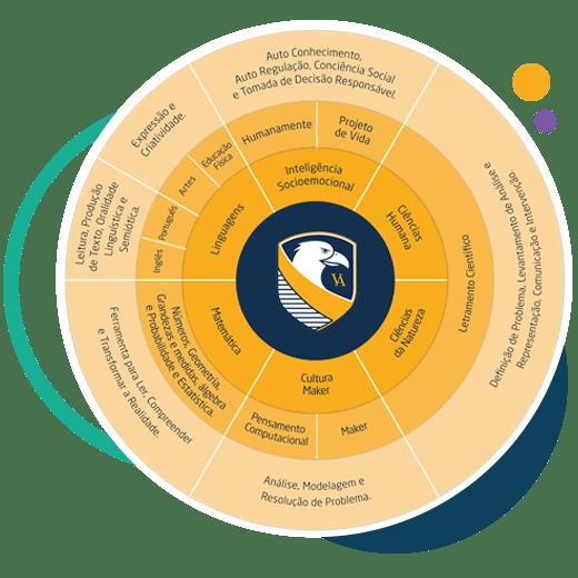 Colégio Inovar Veiga de Almeida Metodologia de Ensino